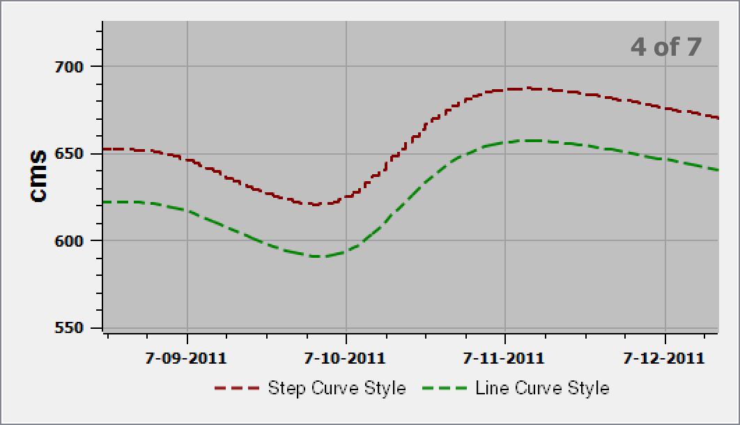 Dense curves don't show dotted or dashed line style